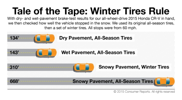 snow tires stop